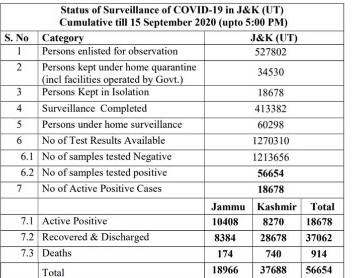 J&K Official COVID 19 Update 15 Sept 2020 1329 new positive cases reported.