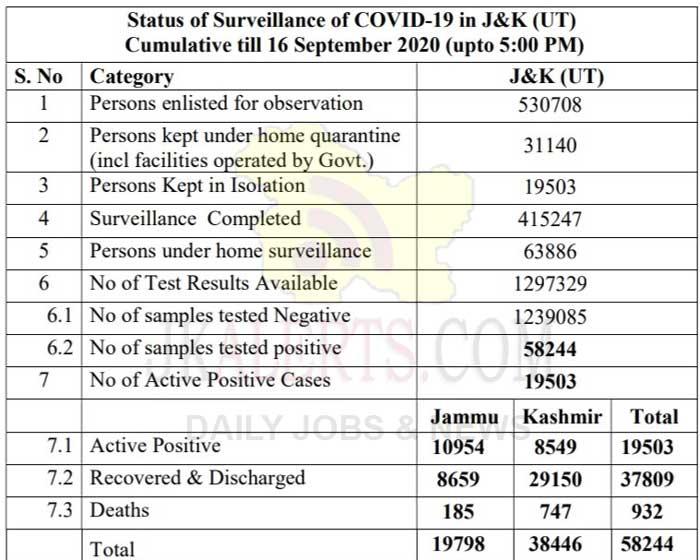J&K Official COVID 19 Update,J&K Official COVID 19 16 Sept 2020, Jammu COVID19 Update, Kashmir COVID19 Update