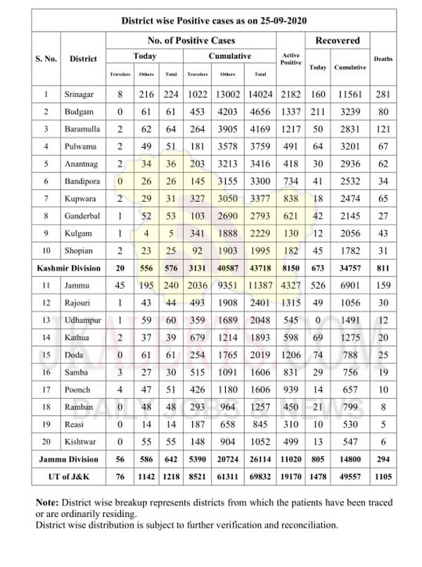 J&K District wise COVID 19 update 25 Sept 2020 1218 new positive cases.