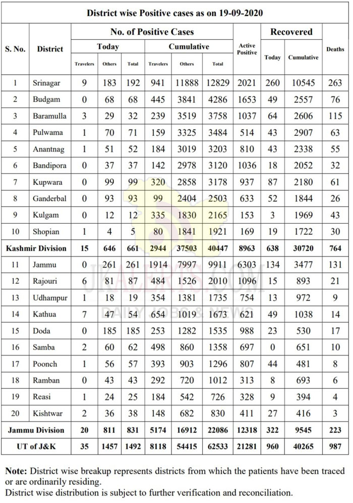 J&K District wise COVID 19 19 Sept 2020 1492 new positive cases reported.