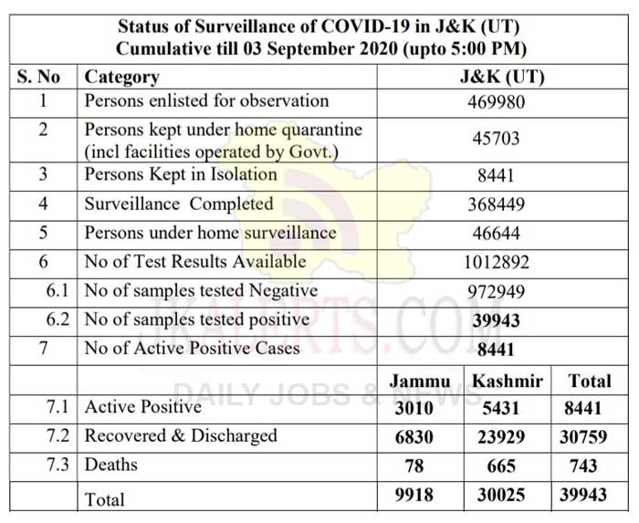 J&K District Wise COVID 19 update 03 Sept 2020 1079 cases reported.