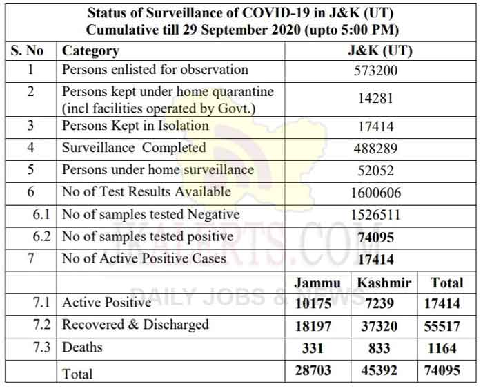 J&K Official COVID 19 Cases 29 Sept 2020 1081 new positive cases.