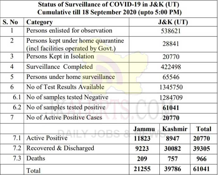 J&K Official COVID 19 update 18 Sept 2020 1330 new positive cases.