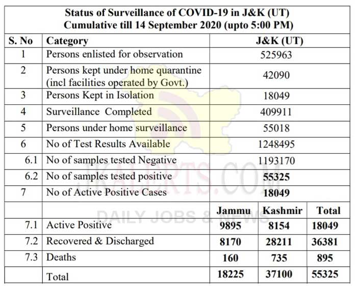 J&K Official COVID 19 Cases 14 Sept 2020.