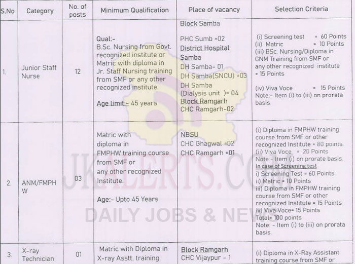 J&K District Health Society Samba Job Recruitment under NHM.