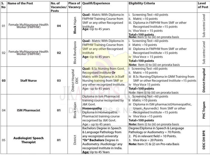 District Health Society, Bandipora jobs