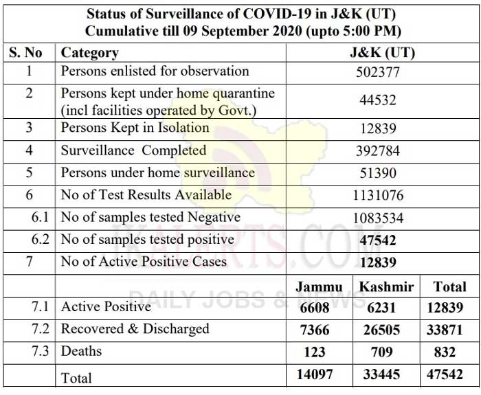 J&K Official COVID 19 update 09 Sept 2020.