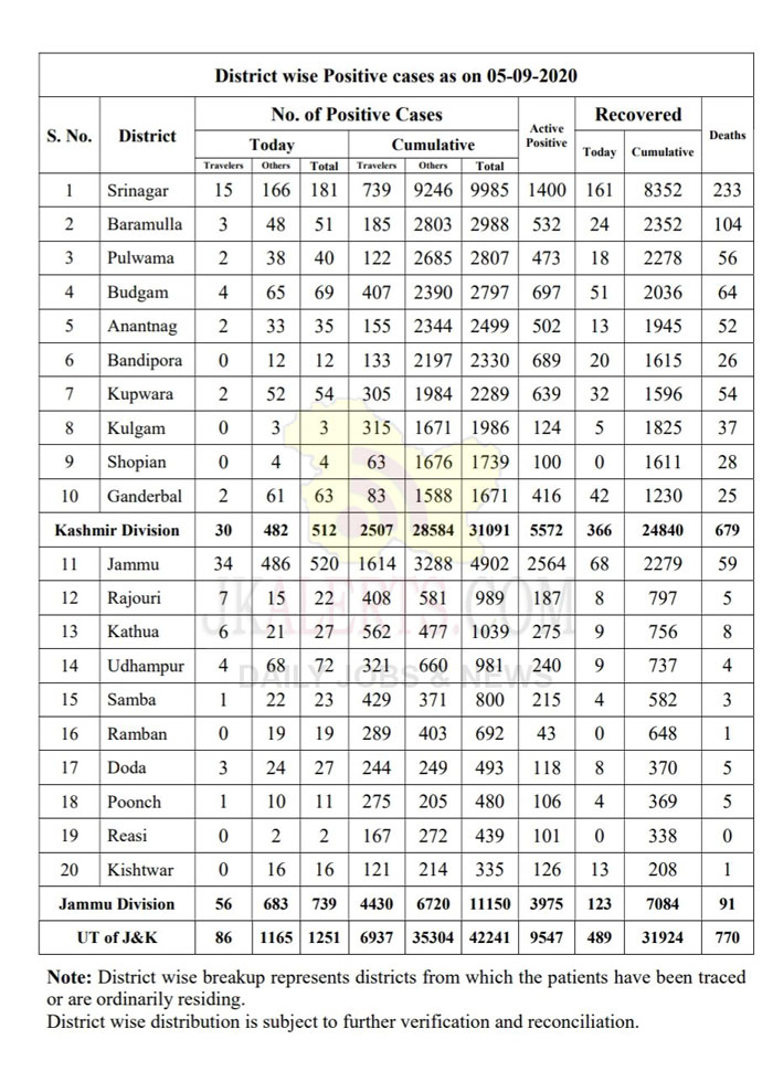 J&K District wise COVID 19 Update 739 new cases reported.