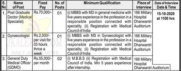 Cantonment Board Jammu Cantt Jobs Recruitment 2020.
