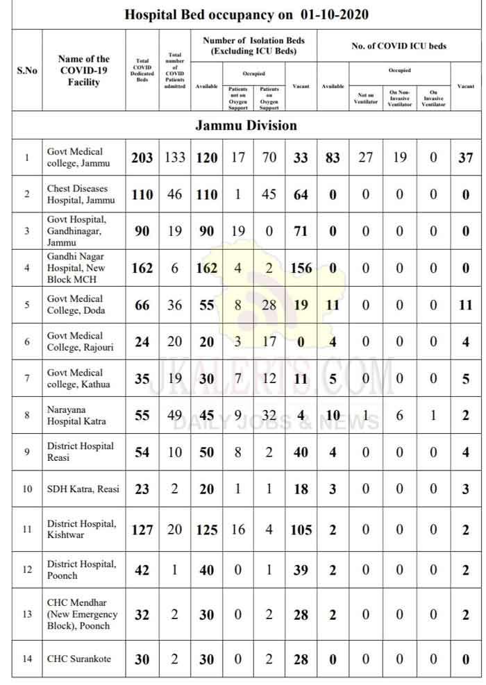 Jammu and Kashmir Hospital occupancy 01 Oct 2020.