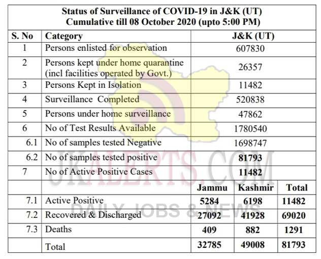J&K Official COVID 19 update 08 Oct 2020 696 new positive cases reported.