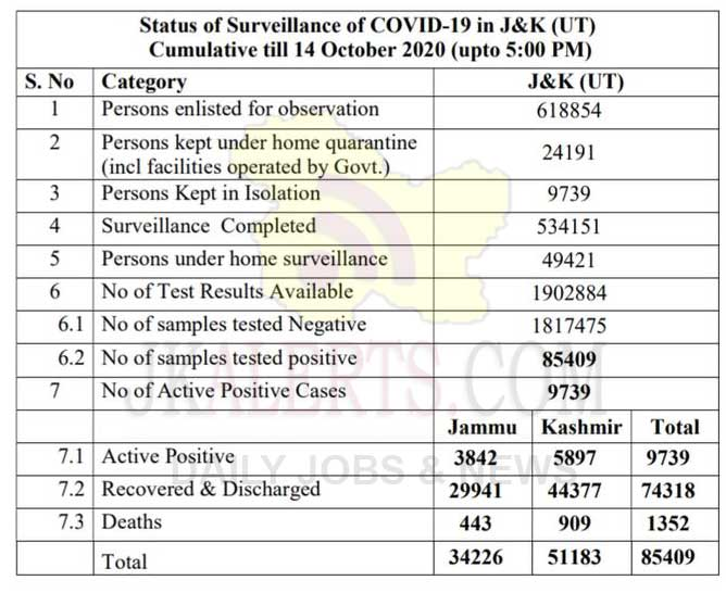 J&K Official Covid19 update 14 Oct 2020.