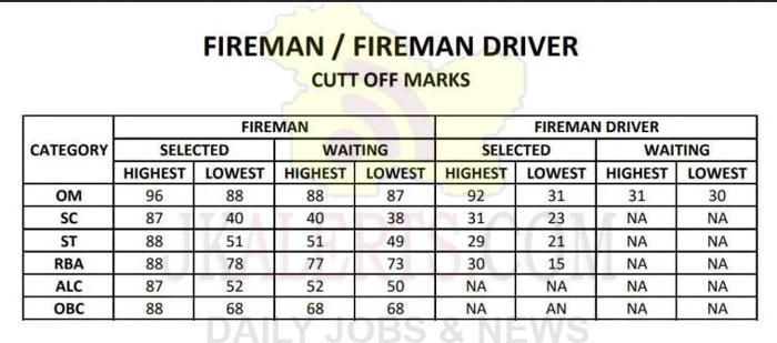 JK Fire and Emergency Fireman/Driver Cut Off Marks.