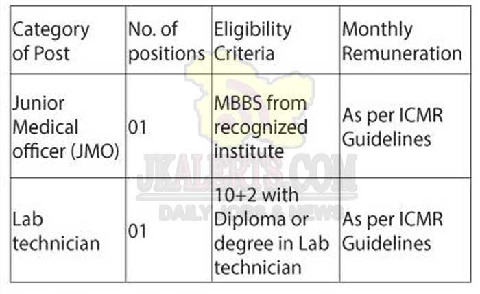 GMC Srinagar Junior Medical officer (JMO), Lab Technician Jobs Recruitment 2020.
