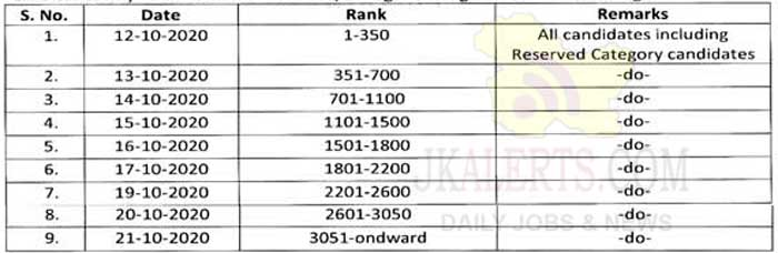 JAKBOPEE Merit List of the candidates for CET (Engineering) Courses, 2020.