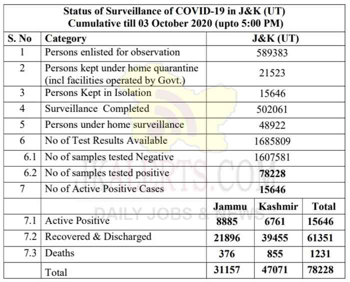 J&K Official COVID 19 Update 03 Oct 2020.