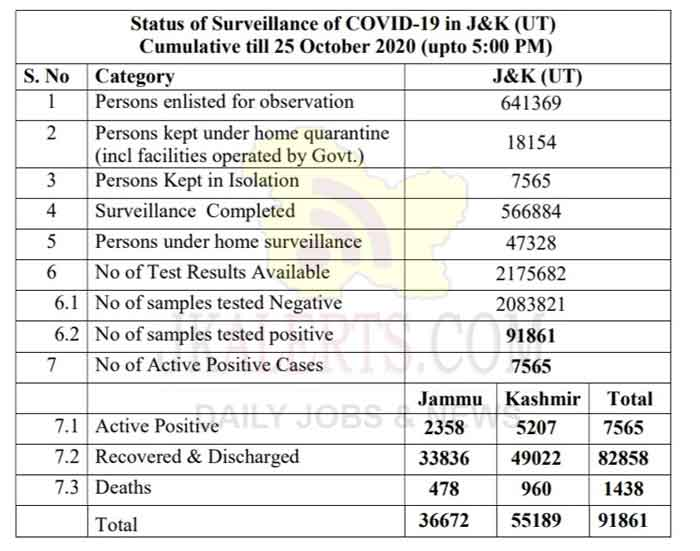 J&K Official COVID19 Update 25 Oct 532 new positive cases reported.