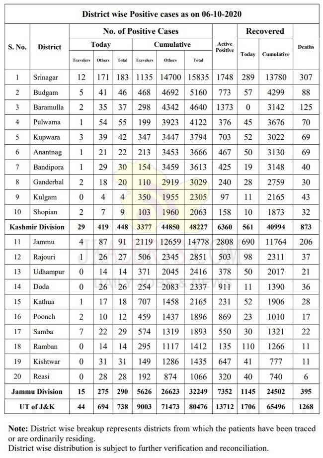 J&K District wise COVID19 Update 06 Oct 2020.