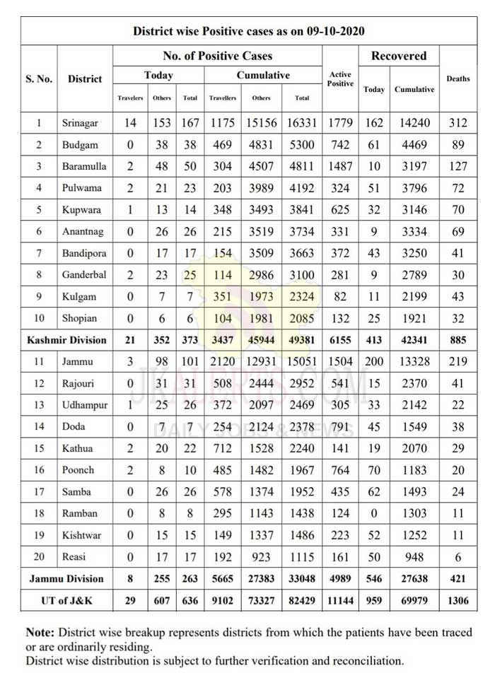 J&K District wise Covid19 update 09 Oct 2020.