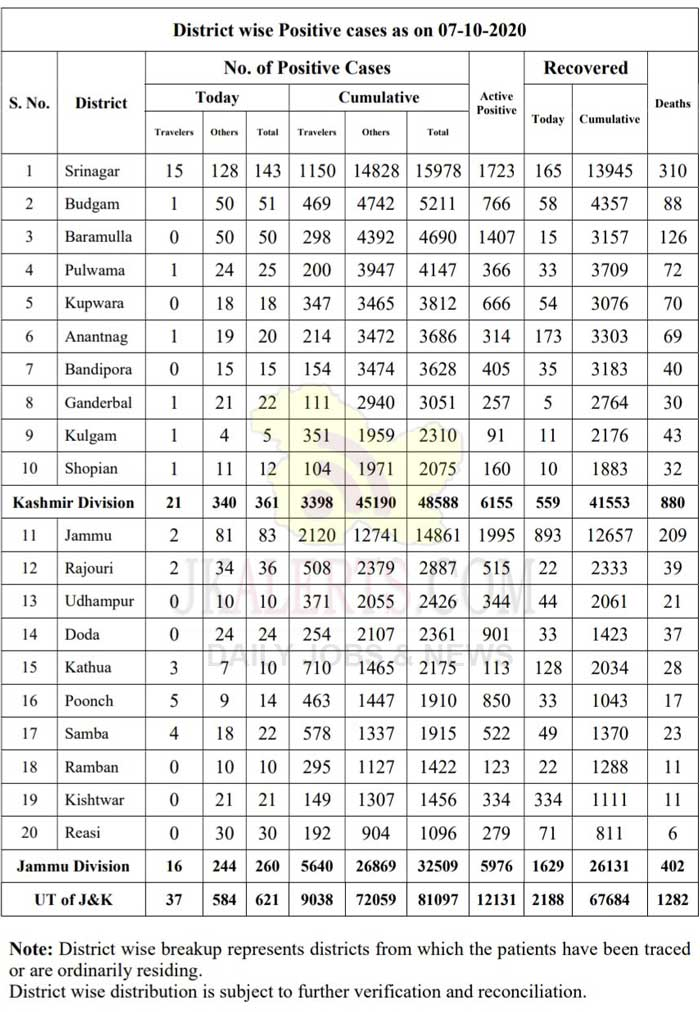 J&K District Wise COVID 19 Update 07 Oct 2020.