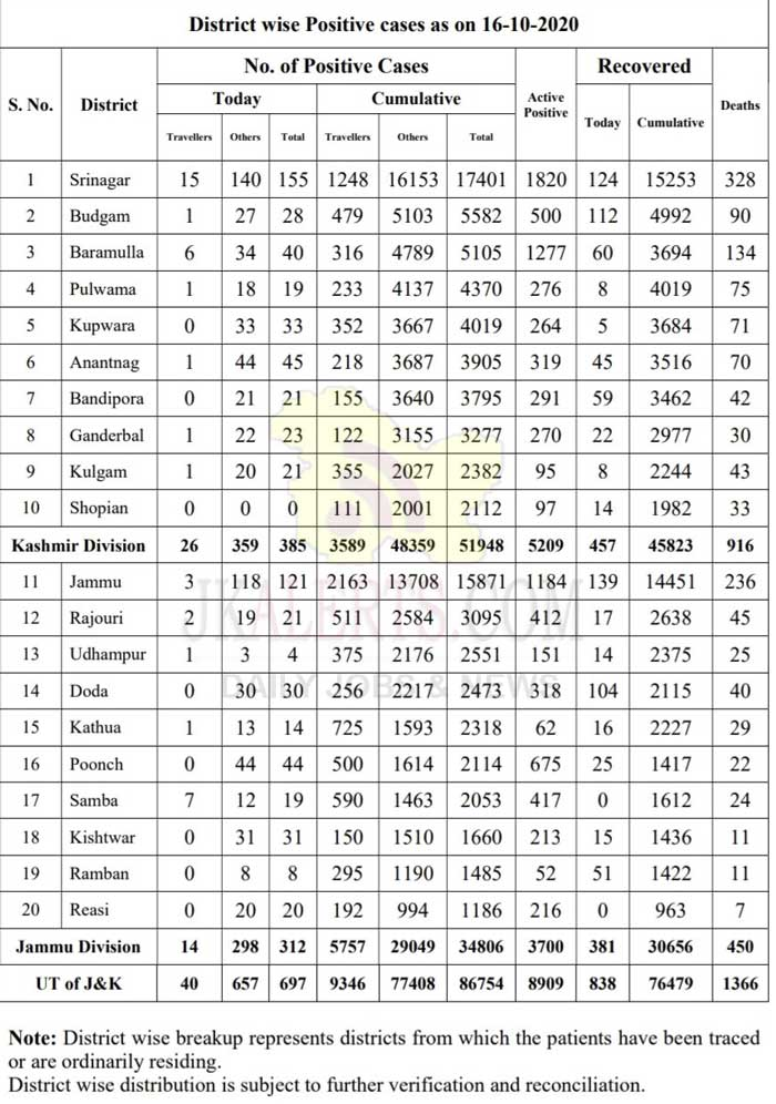 J&K District Wise COVID19 Update 16 Oct 2020.