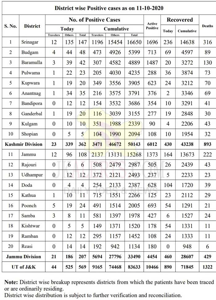 J&K District wise COVID19 update 11 Oct 2020.
