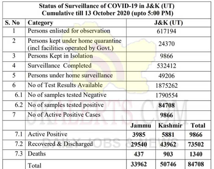 J&K Official wise COVID19 update 13 Oct 2020.