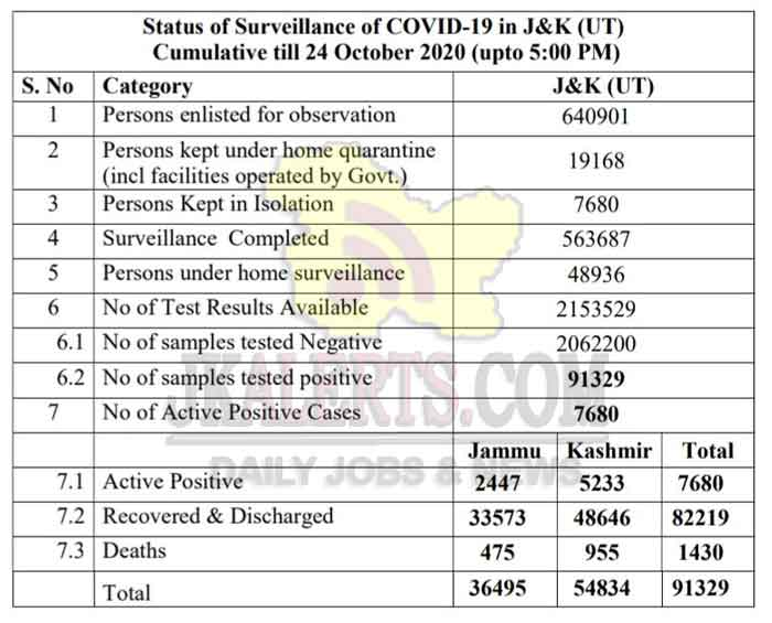 J&K Official COVID 19 update 24 Oct 2020.