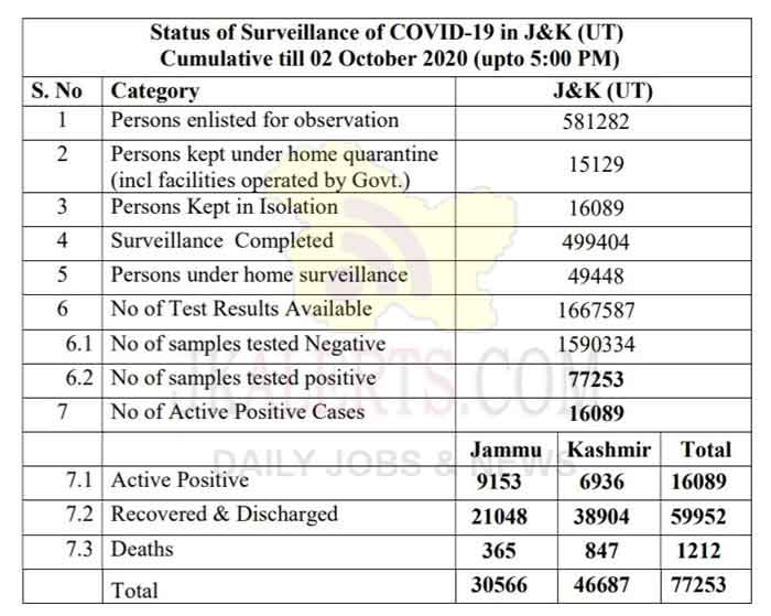 J&K Official COVID 19 Update 02 Oct 2020.