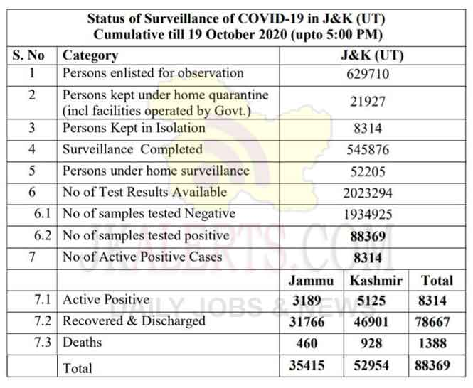 J&K Official COVID 19 Update 427 new positive cases reported 19 Oct 2020.