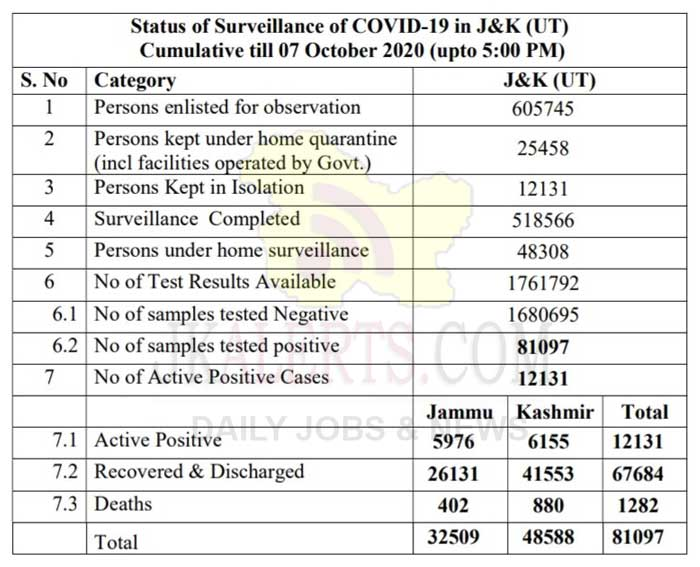 J&K Official Covid19 Update 07 Oct 2020.