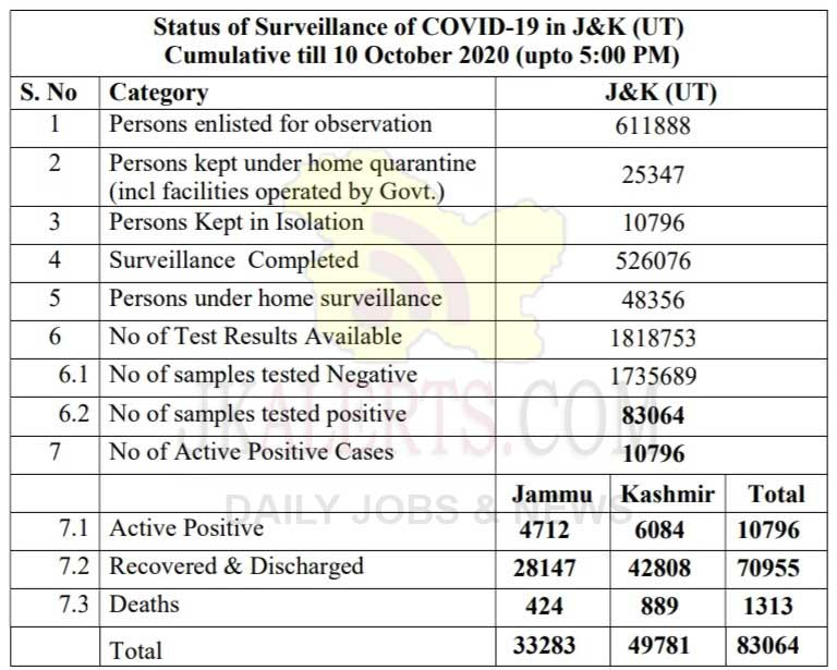 J&K Official COVID 19 update 635 new positive cases reported on 10 Oct 2020.