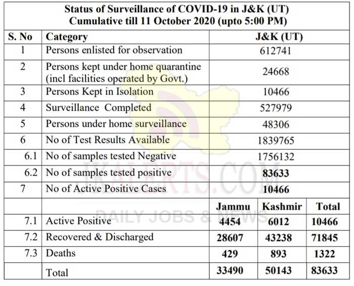 J&K Official COVID19 Update 11 Oct 2020.