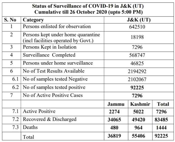 J&K-Official-covid19-update-26-Oct-2020