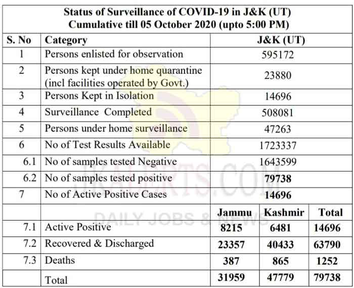 J&K Official Covid 19 update 05 Oct 2020 632 new positive cases reported.
