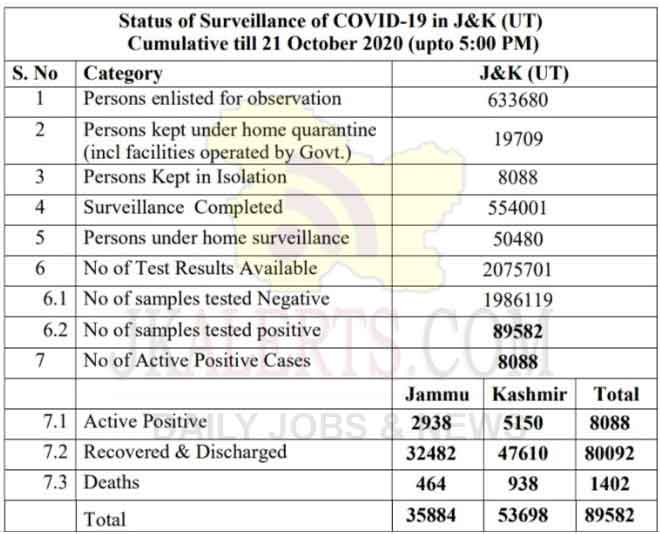 J&K Official COVID19 Update 624 new positive cases reported on 21 Oct 2020.