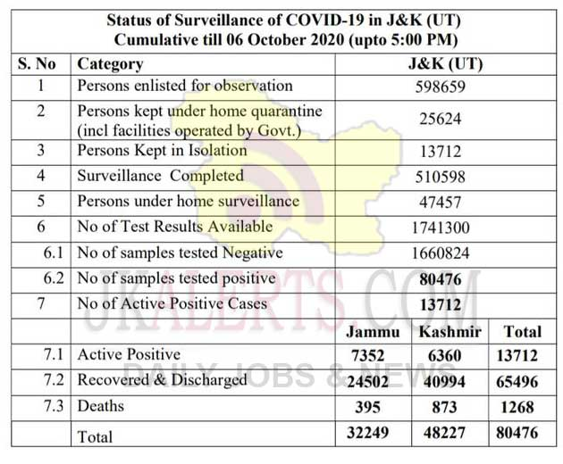 J&K Official Covid 19 update 06 Oct 2020 738 new cases reported.