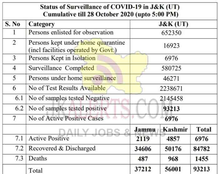 J&K Official COVID 19 Update 28 Oct 2020 536 new positive cases reported.