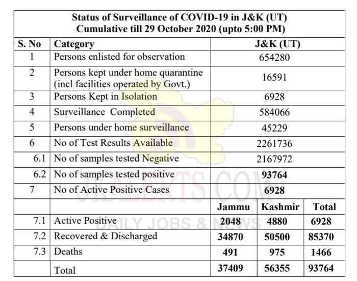 J&K Official COVID19 Update 29 Oct 2020 551 new positive cases reported.