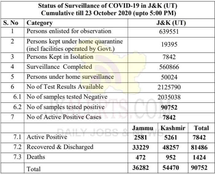 J&K Official COVID19 Update 23 Oct 2020 586 new positive cases reported.