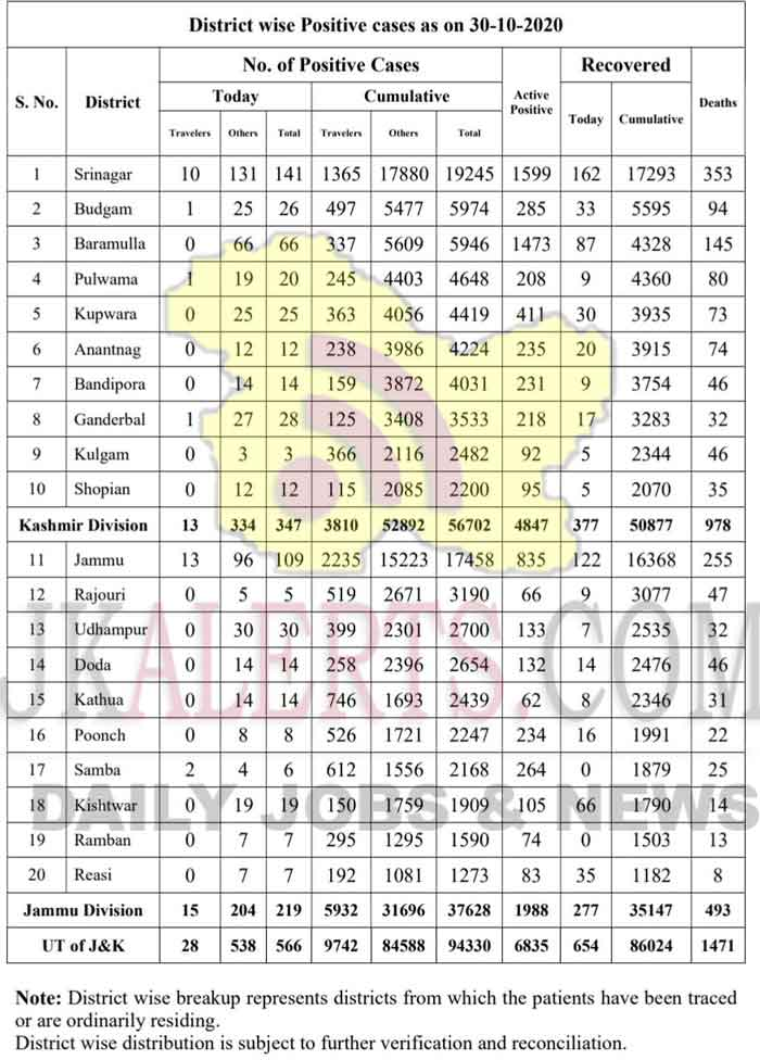 J&K District Wise COVID 19 Update 30 Oct 2020.