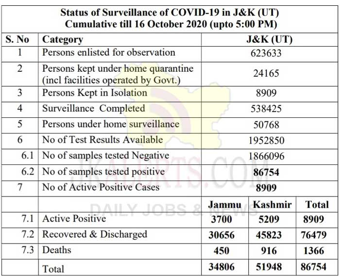 J&K District Wise COVID19 Update 16 Oct 2020 697 new cases reported.
