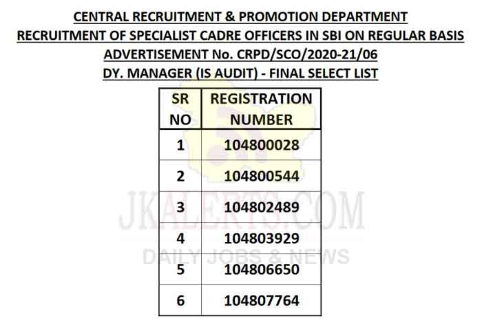 SBI Specialist Cadre Officer Final Selection List Released