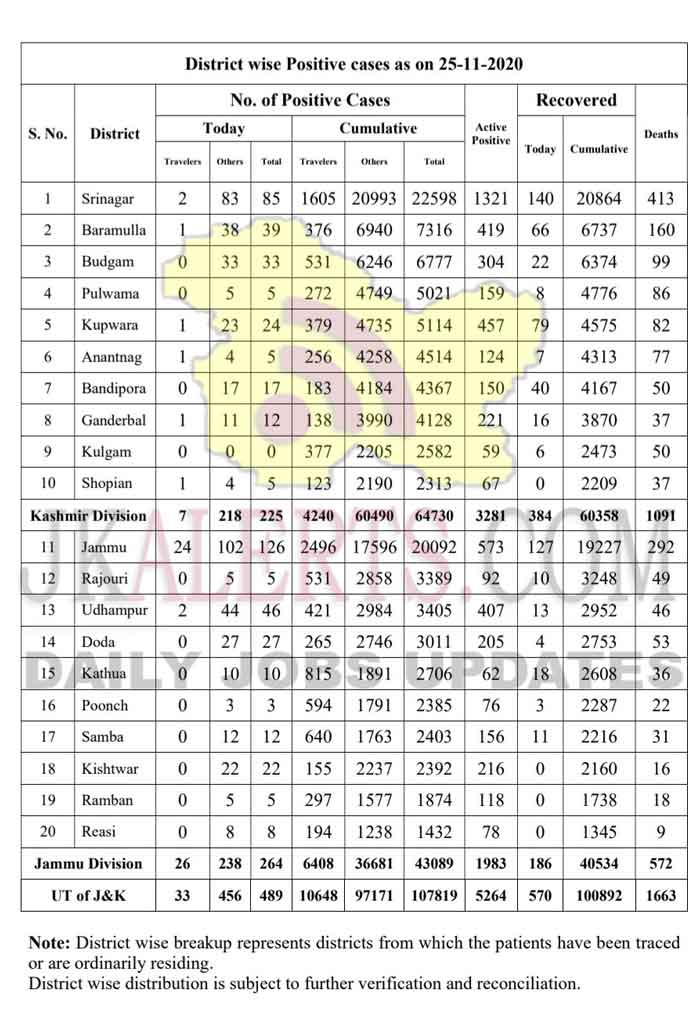 Jammu Kashmir District wise COVID 19 Update 25 Nov 2020.
