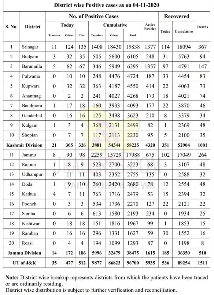 J&K District wise COVID19 Update 04 Oct 2020.