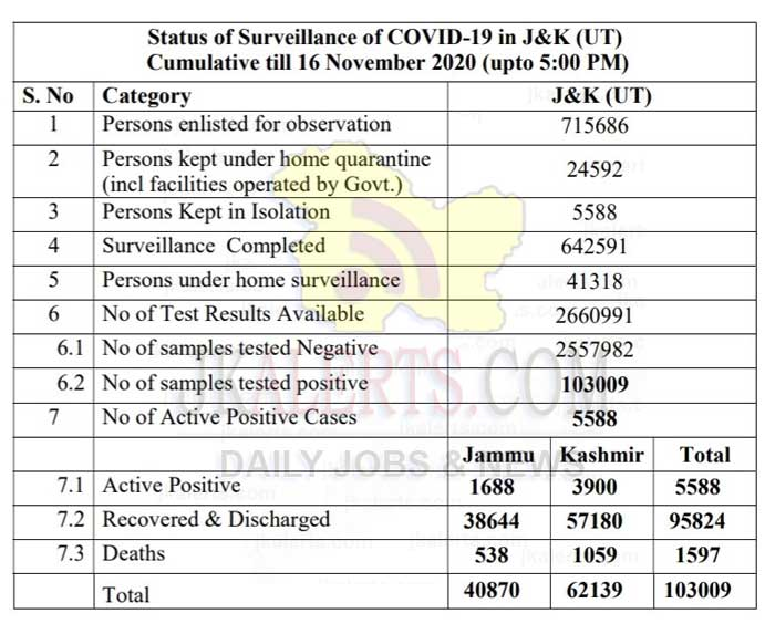 J&K Official COVID 19 Update 16 Nov 2020 390 new positive cases reported.