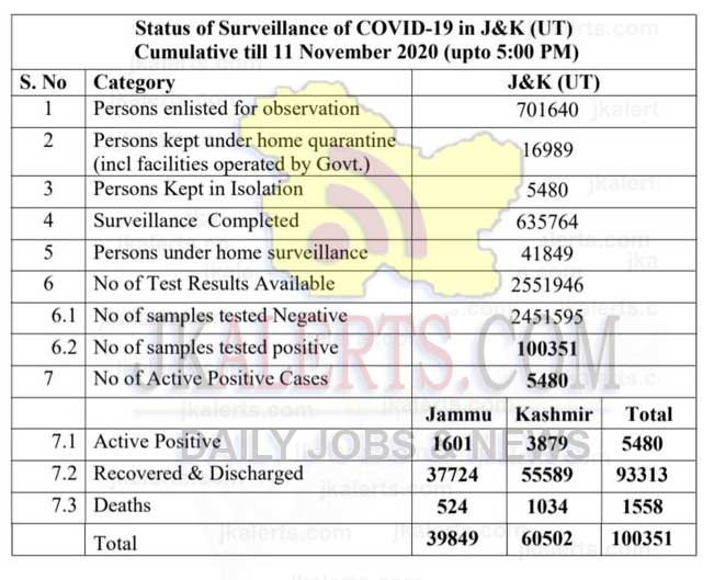 Jammu Kashmir today official COVID 19 update 507 new positive cases reported.