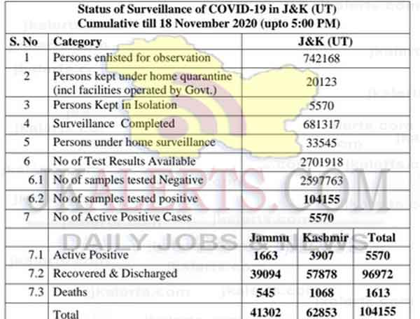 Jammu Kashmir Official Covid19 update 18 Nov 2020 574 new positive cases reported.