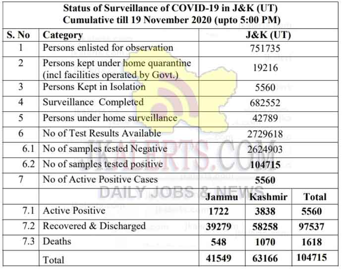 JK Official COVID 19 update 19 Nov 2020 560 new positive cases reported.
