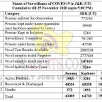 JK Official COVID 19 Update 489 new positive cases reported today.
